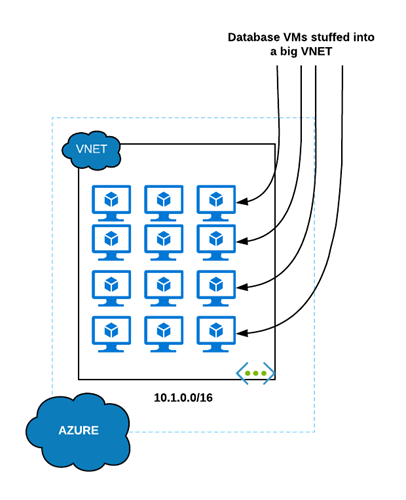 Application based super vnet example
