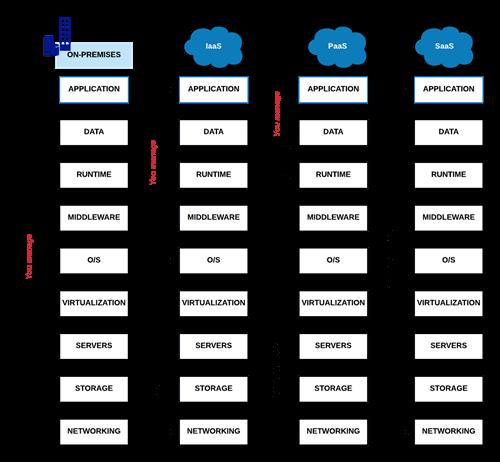 Cloud platform responsibility generic
