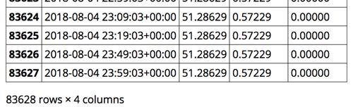 Pandas DataFrame, GCP data tools