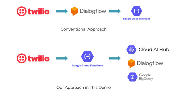 Demo approach