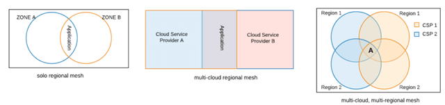Tackling Capacity Limitations With Cloud Service Providers