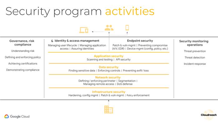 Security Program Activities