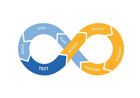 The Continuous Integration and Continuous Delivery workflow