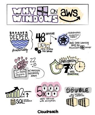 Windows on aws infographic