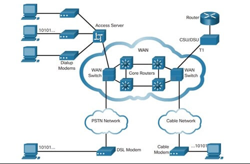 Network Cloud Form