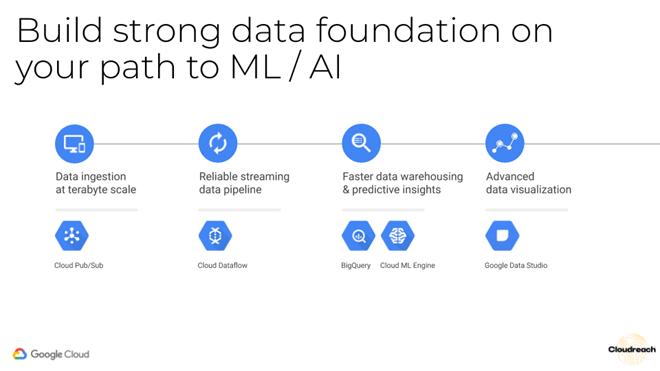 ML/AI