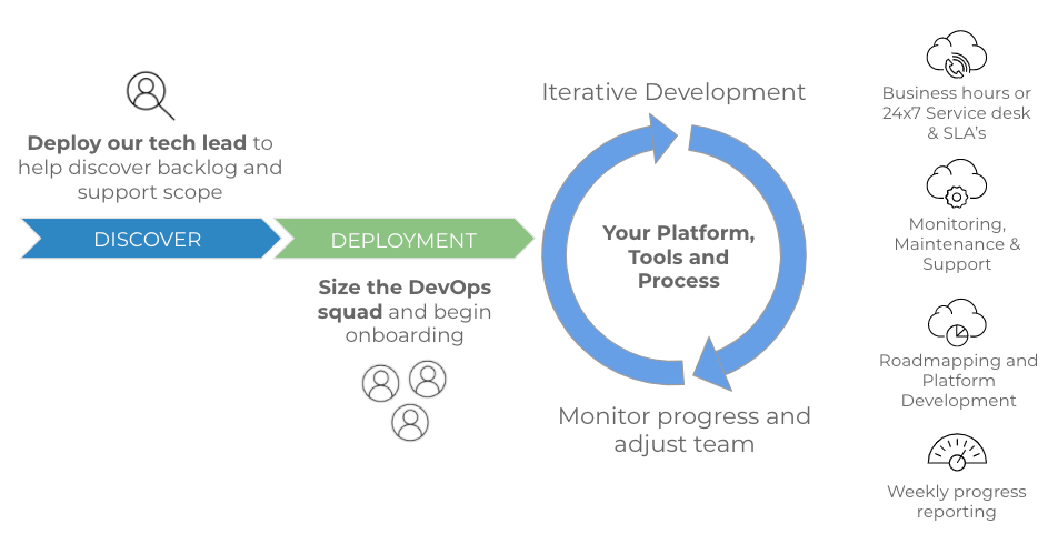 DevOps as a Service Onboarding and Delivery